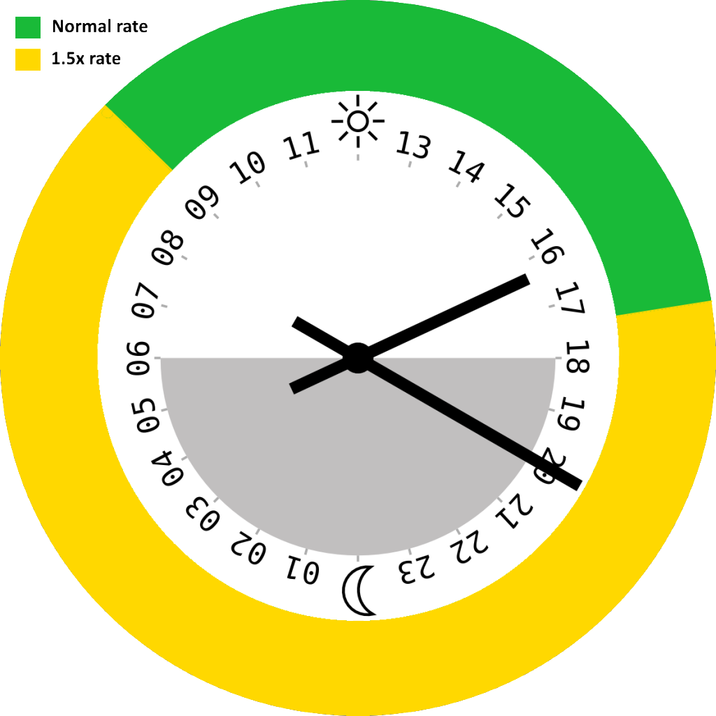 out of hours support clock pic